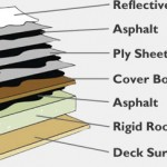 Popular Flat Roof Systems