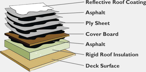 Popular Flat Roof Systems Desert Valley Roofing
